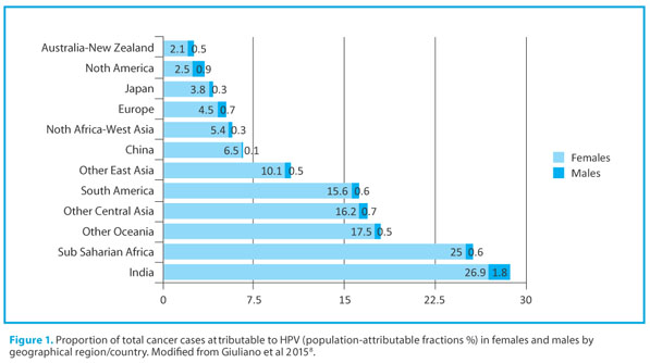 hpv related cancers in females